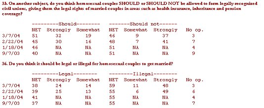 Poll numbers on civil unions