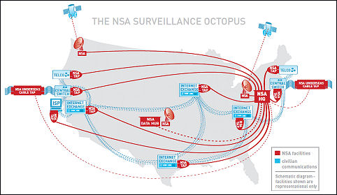 The NSA octopus