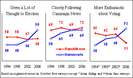 Graphic showing voter enthusiasm by party identification, 2006
