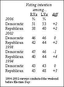 Graphic showing intentions of likely voters, 2006