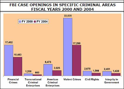 FBI cases