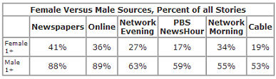 Gender of sources used in US media
