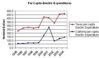 electrical-expenditure.JPG