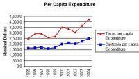 per-capita-expenditures.JPG
